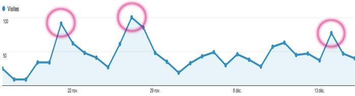 L'impact de l'envoi d'une newsletter sur la fréquentation d'un site